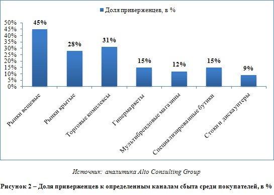 Рынок одежды России или сто одежек и больше половины импортные