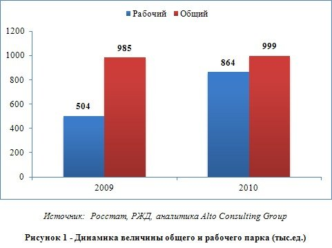 Анализ рынка железнодорожных пассажирских перевозок в России