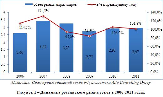 Аналитический обзор российского рынка соков