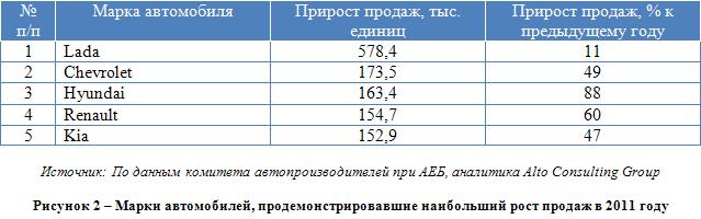 Российский автомобильный рынок: уверенный рост после кризиса