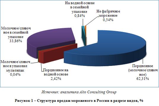 Тенденции российского рынка ice-cream и некоторые особенности маркетинга на нем