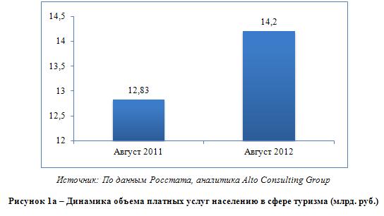 Аналитический обзор российского рынка туризма