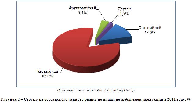 Российский рынок чая: размеренная стабильность