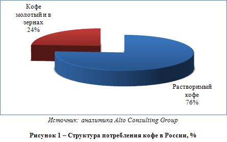 Обзор российского рынка кофе