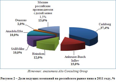 Российский рынок пива
