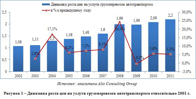 Рынок транспортных услуг в Тюменской области