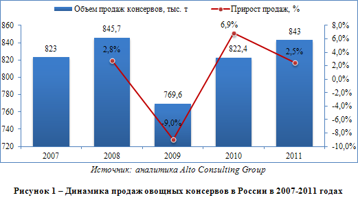 Российский рынок овощных консервов