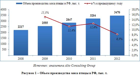 Производство мяса птицы в РФ