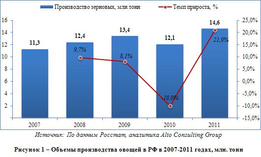 Российский рынок овощей