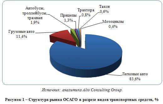 Автострахование в России: растет всед за увеличением автомобильного парка