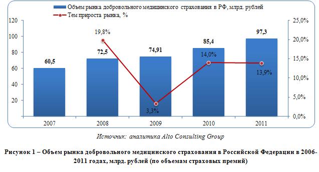 Обзор российского рынка медицинского страхования: потенциал корпоративного сегмента исчерпывается