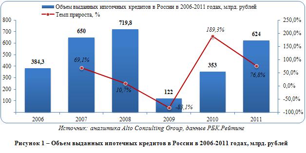 Рынок ипотечного кредитования в России – тернистый путь развития