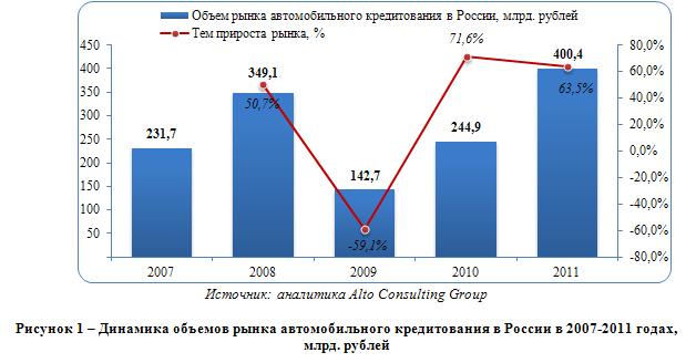 Обзор российского рынка автомобильного кредитования