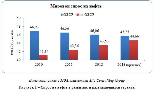 Мировой рынок нефти в конце 2012 года