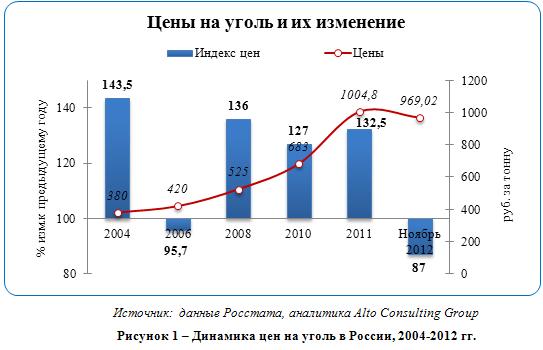 Российский рынок угля: стоит ли увеличивать добычу?