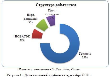 Газовый рынок России: Газпром и другие