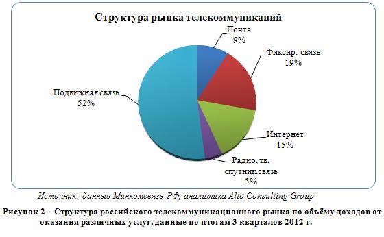 Российский рынок телекоммуникаций