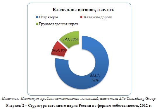 Российский рынок железнодорожных грузоперевозок