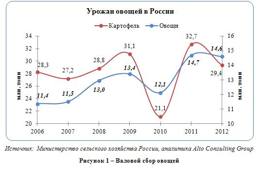 Российский рынок свежих овощей