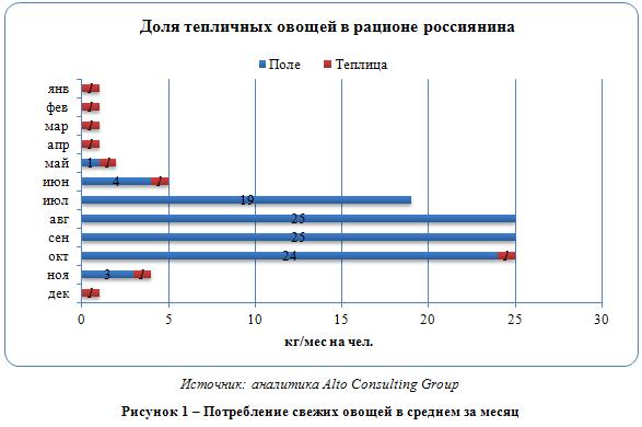 Российский рынок тепличных хозяйств