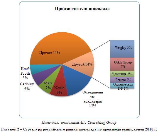 Российский рынок шоколада и шоколадных изделий