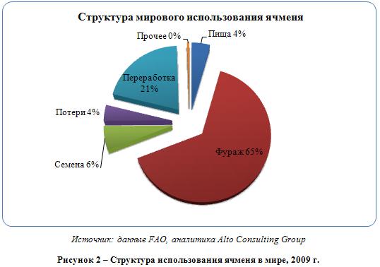 Российский рынок ячменя