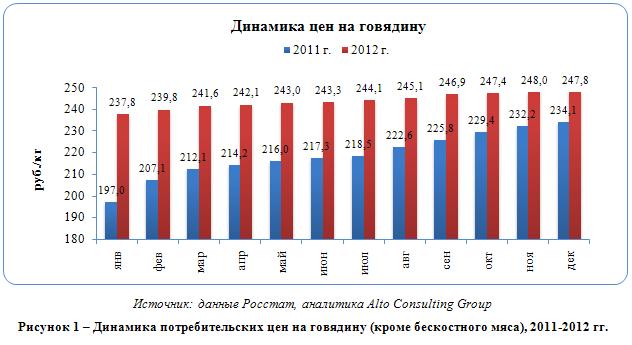 Российский рынок говядины