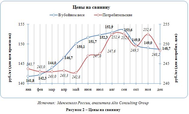 Российский рынок свинины