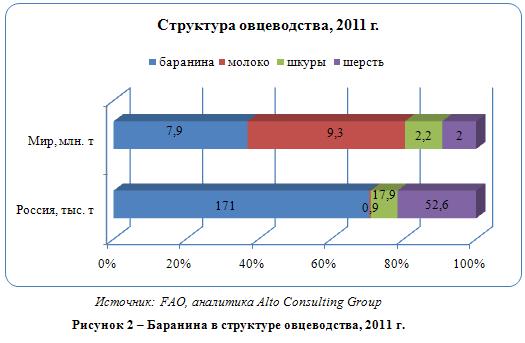 Российский рынок баранины