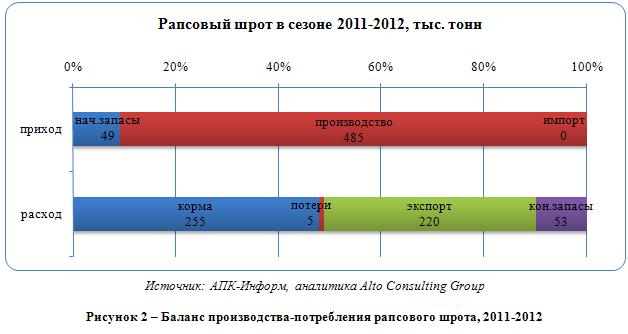 Российский рынок рапса и рапсового масла