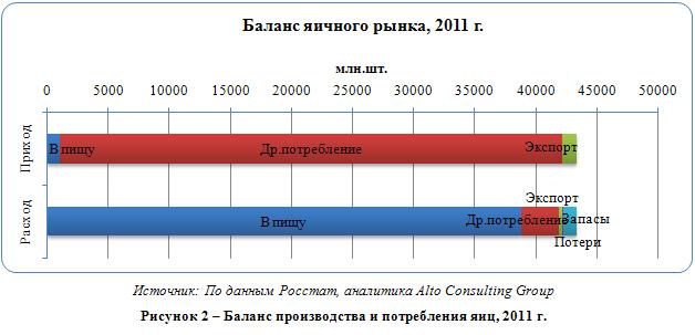 Российский рынок яиц