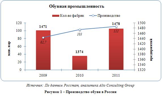 Российский рынок обуви