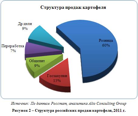Российский рынок картофеля