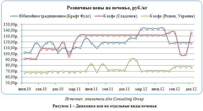 Российский рынок печенья