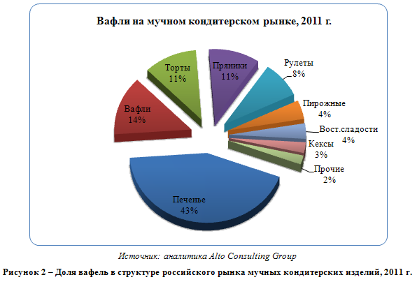Российский рынок вафель