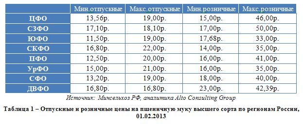 Российский рынок муки