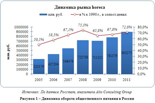 Российский рынок общественного питания