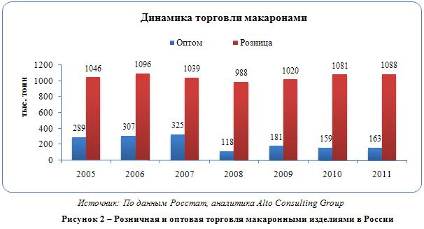 Российский рынок макаронных изделий