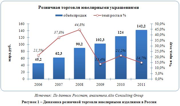 Российский рынок ювелирных изделий