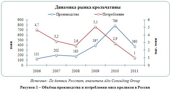 Российский рынок мяса кроликов