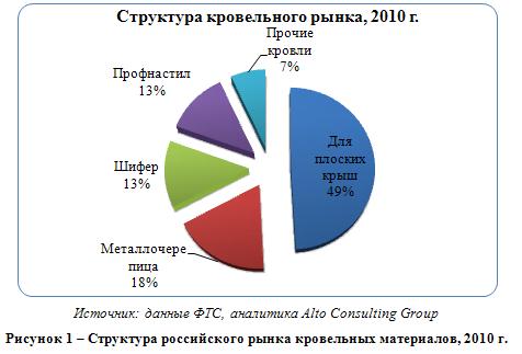 Российский рынок кровельных материалов
