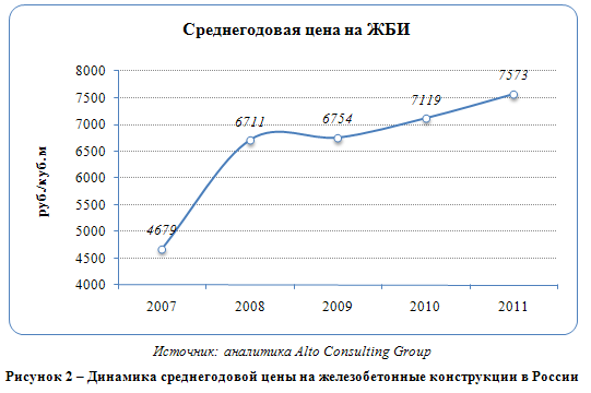 Российский рынок железобетонных изделий