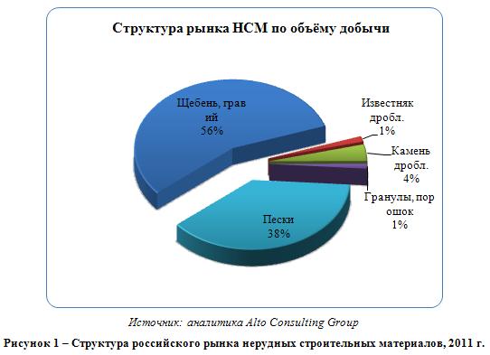 Российский рынок нерудных строительных материалов