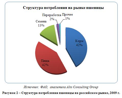 Российский рынок пшеницы