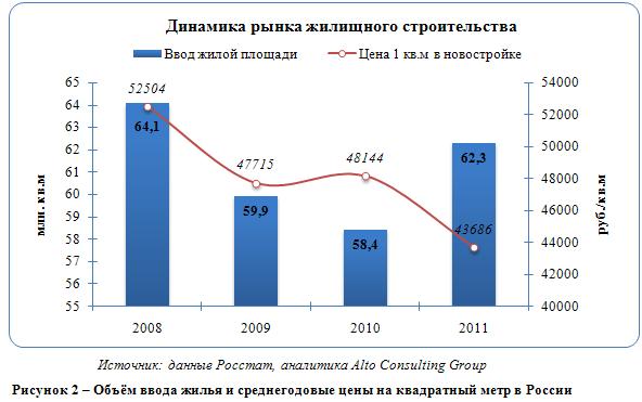 Российский строительный рынок