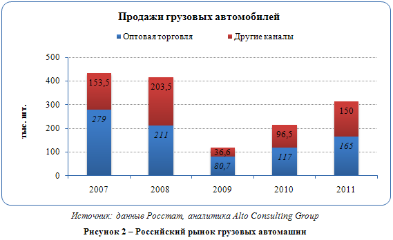 Российский рынок грузовых автомобилей