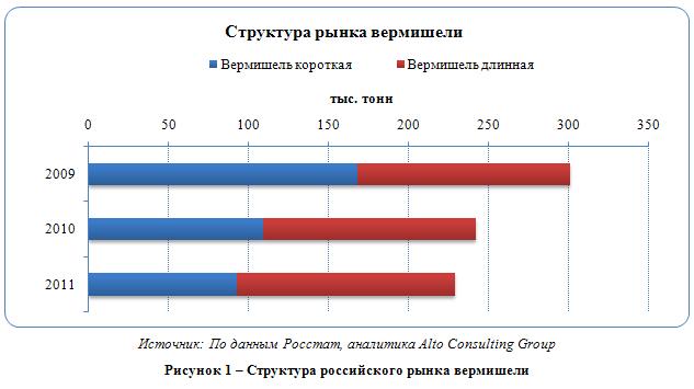 Российский рынок вермишели