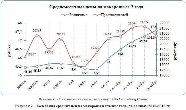 Российский рынок макарон