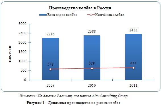 Российский рынок копчёных колбасных изделий