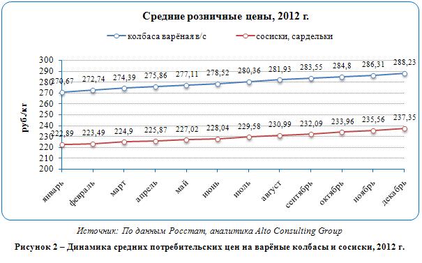 Российский рынок варёных колбасных изделий